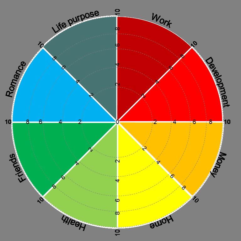 Life Wheel Diagram - Wiring Diagram Services •
